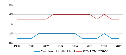 This chart display the percentage of Black students in Woodward Middle School and the percentage of Black public school students in Washington by year, with the latest 2011-12 school year data.