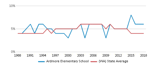 This chart display the percentage of Black students in Ardmore Elementary School and the percentage of Black public school students in Washington by year, with the latest 2017-18 school year data.