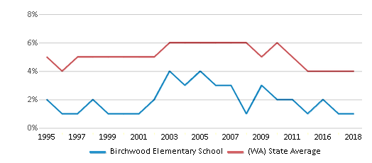 This chart display the percentage of Black students in Birchwood Elementary School and the percentage of Black public school students in Washington by year, with the latest 2017-18 school year data.