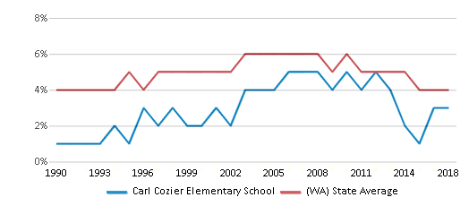 This chart display the percentage of Black students in Carl Cozier Elementary School and the percentage of Black public school students in Washington by year, with the latest 2017-18 school year data.