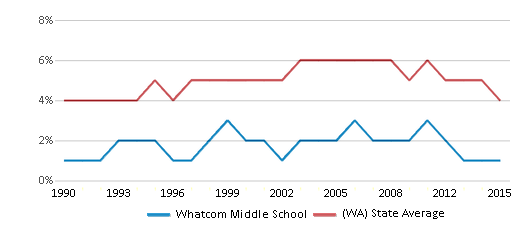 This chart display the percentage of Black students in Whatcom Middle School and the percentage of Black public school students in Washington by year, with the latest 2014-15 school year data.