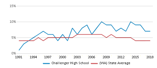 This chart display the percentage of Black students in Challenger High School and the percentage of Black public school students in Washington by year, with the latest 2017-18 school year data.