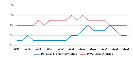 This chart display the percentage of Black students in Parkway Elementary School and the percentage of Black public school students in Washington by year, with the latest 2017-18 school year data.
