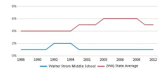 This chart display the percentage of Black students in Walter Strom Middle School and the percentage of Black public school students in Washington by year, with the latest 2011-12 school year data.