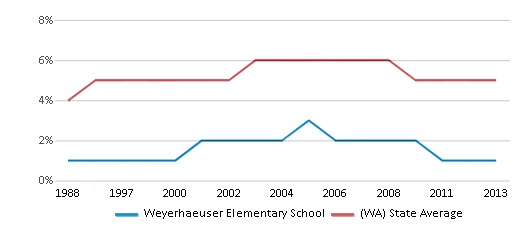 This chart display the percentage of Black students in Weyerhaeuser Elementary School and the percentage of Black public school students in Washington by year, with the latest 2012-13 school year data.