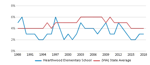 This chart display the percentage of Black students in Hearthwood Elementary School and the percentage of Black public school students in Washington by year, with the latest 2017-18 school year data.