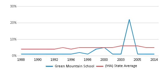 This chart display the percentage of Black students in Green Mountain School and the percentage of Black public school students in Washington by year, with the latest 2013-14 school year data.