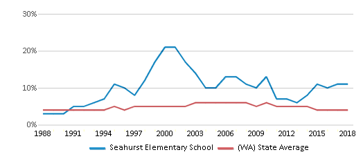 This chart display the percentage of Black students in Seahurst Elementary School and the percentage of Black public school students in Washington by year, with the latest 2017-18 school year data.
