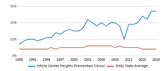 This chart display the percentage of Black students in White Center Heights Elementary School and the percentage of Black public school students in Washington by year, with the latest 2017-18 school year data.
