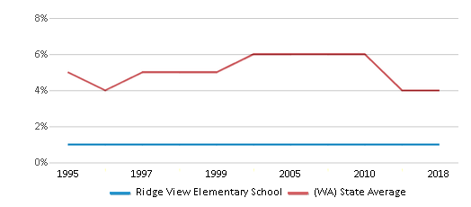 This chart display the percentage of Black students in Ridge View Elementary School and the percentage of Black public school students in Washington by year, with the latest 2017-18 school year data.