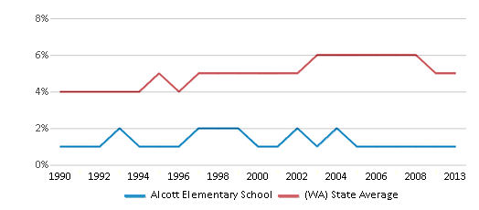 This chart display the percentage of Black students in Alcott Elementary School and the percentage of Black public school students in Washington by year, with the latest 2012-13 school year data.