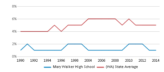 This chart display the percentage of Black students in Mary Walker High School and the percentage of Black public school students in Washington by year, with the latest 2013-14 school year data.