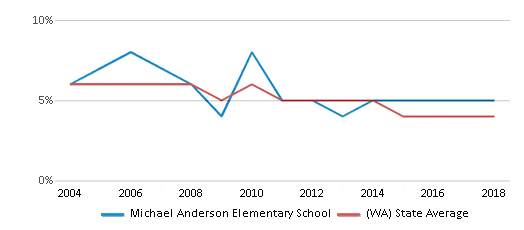 This chart display the percentage of Black students in Michael Anderson Elementary School and the percentage of Black public school students in Washington by year, with the latest 2017-18 school year data.