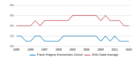 This chart display the percentage of Black students in Frank Wagner Elementary School and the percentage of Black public school students in Washington by year, with the latest 2017-18 school year data.