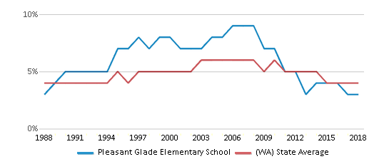 This chart display the percentage of Black students in Pleasant Glade Elementary School and the percentage of Black public school students in Washington by year, with the latest 2017-18 school year data.