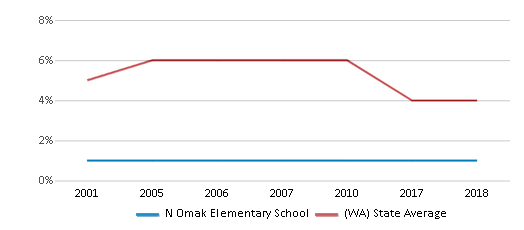 This chart display the percentage of Black students in N Omak Elementary School and the percentage of Black public school students in Washington by year, with the latest 2017-18 school year data.