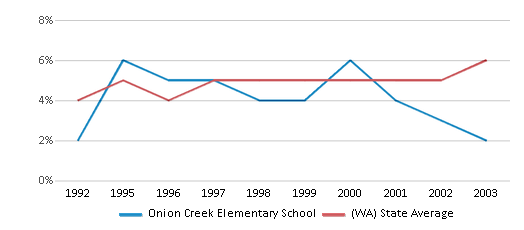 This chart display the percentage of Black students in Onion Creek Elementary School and the percentage of Black public school students in Washington by year, with the latest 2002-03 school year data.
