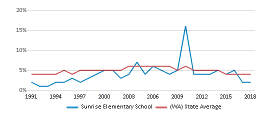 This chart display the percentage of Black students in Sunrise Elementary School and the percentage of Black public school students in Washington by year, with the latest 2017-18 school year data.