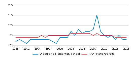 This chart display the percentage of Black students in Woodland Elementary School and the percentage of Black public school students in Washington by year, with the latest 2017-18 school year data.