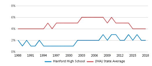 This chart display the percentage of Black students in Hanford High School and the percentage of Black public school students in Washington by year, with the latest 2017-18 school year data.
