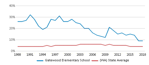 This chart display the percentage of Black students in Gatewood Elementary School and the percentage of Black public school students in Washington by year, with the latest 2017-18 school year data.