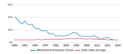 This chart display the percentage of Black students in Montlake Elementary School and the percentage of Black public school students in Washington by year, with the latest 2017-18 school year data.