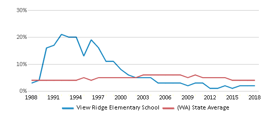 This chart display the percentage of Black students in View Ridge Elementary School and the percentage of Black public school students in Washington by year, with the latest 2017-18 school year data.
