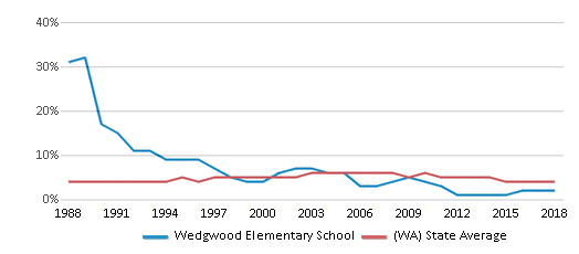 This chart display the percentage of Black students in Wedgwood Elementary School and the percentage of Black public school students in Washington by year, with the latest 2017-18 school year data.