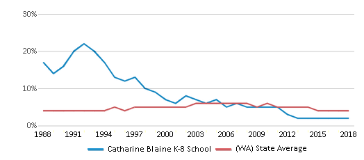 This chart display the percentage of Black students in Catharine Blaine K-8 School and the percentage of Black public school students in Washington by year, with the latest 2017-18 school year data.