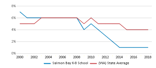 This chart display the percentage of Black students in Salmon Bay K-8 School and the percentage of Black public school students in Washington by year, with the latest 2017-18 school year data.