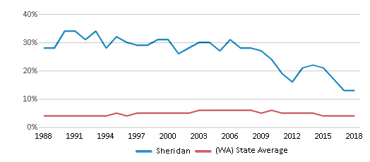 This chart display the percentage of Black students in Sheridan and the percentage of Black public school students in Washington by year, with the latest 2017-18 school year data.