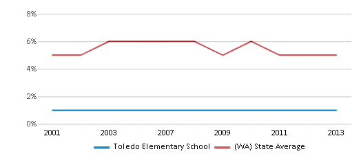 This chart display the percentage of Black students in Toledo Elementary School and the percentage of Black public school students in Washington by year, with the latest 2012-13 school year data.