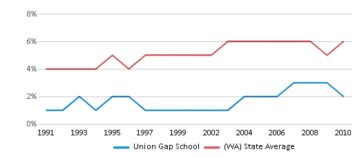 This chart display the percentage of Black students in Union Gap School and the percentage of Black public school students in Washington by year, with the latest 2009-10 school year data.