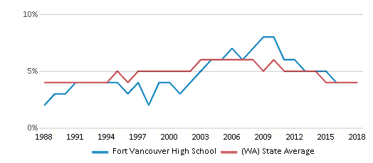 This chart display the percentage of Black students in Fort Vancouver High School and the percentage of Black public school students in Washington by year, with the latest 2017-18 school year data.