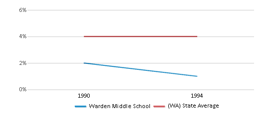 This chart display the percentage of Black students in Warden Middle School and the percentage of Black public school students in Washington by year, with the latest 1993-94 school year data.