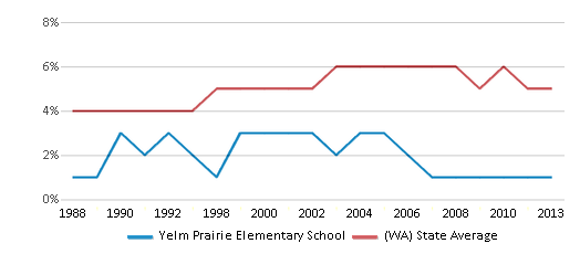 This chart display the percentage of Black students in Yelm Prairie Elementary School and the percentage of Black public school students in Washington by year, with the latest 2012-13 school year data.