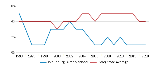 This chart display the percentage of Black students in Wellsburg Primary School and the percentage of Black public school students in West Virginia by year, with the latest 2017-18 school year data.
