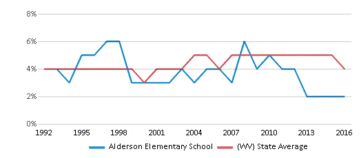This chart display the percentage of Black students in Alderson Elementary School and the percentage of Black public school students in West Virginia by year, with the latest 2015-16 school year data.