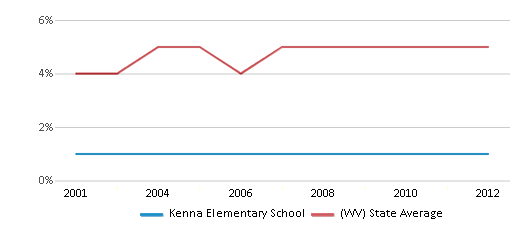 This chart display the percentage of Black students in Kenna Elementary School and the percentage of Black public school students in West Virginia by year, with the latest 2011-12 school year data.