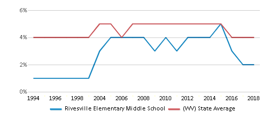 This chart display the percentage of Black students in Rivesville Elementary Middle School and the percentage of Black public school students in West Virginia by year, with the latest 2017-18 school year data.