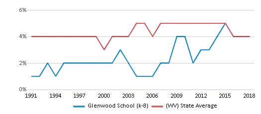 This chart display the percentage of Black students in Glenwood School (k-8) and the percentage of Black public school students in West Virginia by year, with the latest 2017-18 school year data.