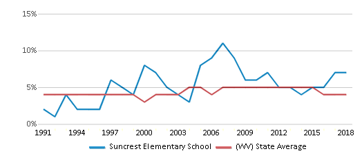 This chart display the percentage of Black students in Suncrest Elementary School and the percentage of Black public school students in West Virginia by year, with the latest 2017-18 school year data.