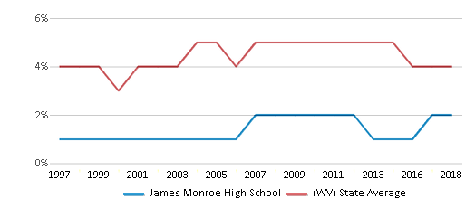 This chart display the percentage of Black students in James Monroe High School and the percentage of Black public school students in West Virginia by year, with the latest 2017-18 school year data.