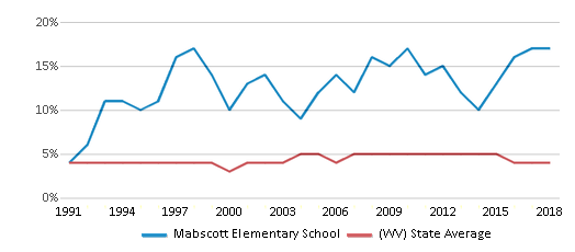This chart display the percentage of Black students in Mabscott Elementary School and the percentage of Black public school students in West Virginia by year, with the latest 2017-18 school year data.