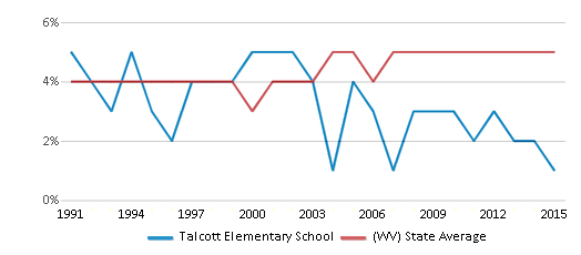 This chart display the percentage of Black students in Talcott Elementary School and the percentage of Black public school students in West Virginia by year, with the latest 2014-15 school year data.