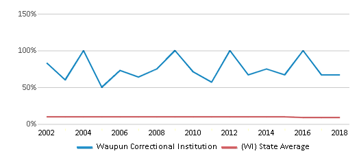 This chart display the percentage of Black students in Waupun Correctional Institution and the percentage of Black public school students in Wisconsin by year, with the latest 2017-18 school year data.