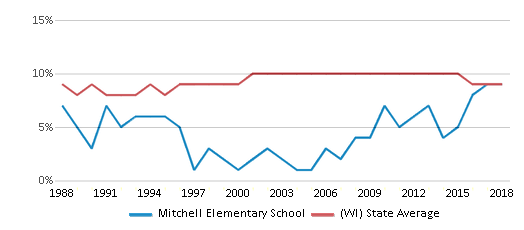 This chart display the percentage of Black students in Mitchell Elementary School and the percentage of Black public school students in Wisconsin by year, with the latest 2017-18 school year data.