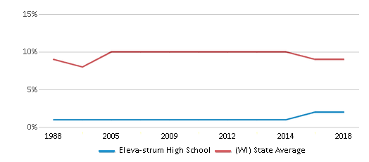 This chart display the percentage of Black students in Eleva-strum High School and the percentage of Black public school students in Wisconsin by year, with the latest 2017-18 school year data.