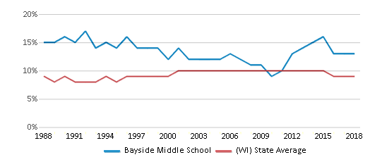 This chart display the percentage of Black students in Bayside Middle School and the percentage of Black public school students in Wisconsin by year, with the latest 2017-18 school year data.