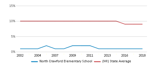 This chart display the percentage of Black students in North Crawford Elementary School and the percentage of Black public school students in Wisconsin by year, with the latest 2017-18 school year data.